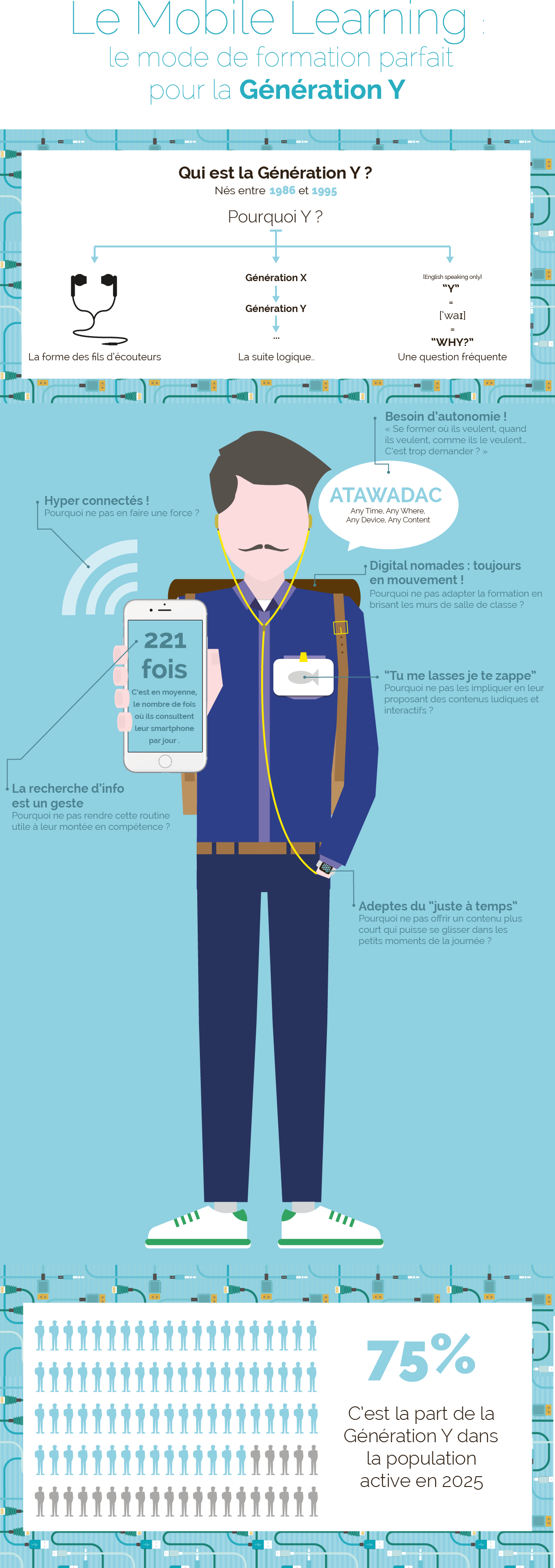 Infographie-Mobile-Learning-et-Generation-Y